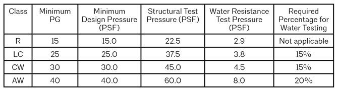Window-performance-classes